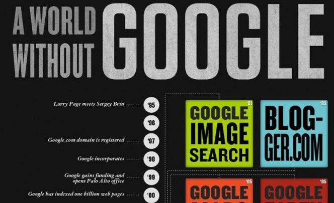Nossas vidas sem o Google
