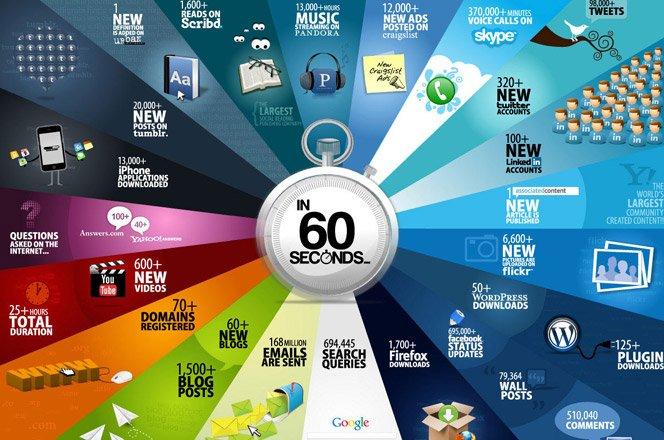 O que acontece na internet a cada 60 segundos?