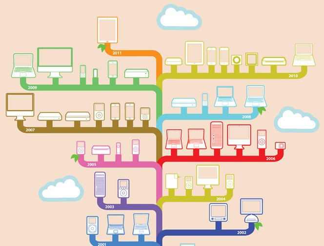 Evolução dos produtos da Apple em infográfico