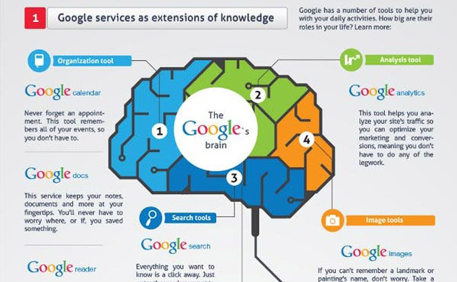 Como o Google afeta nossa memória