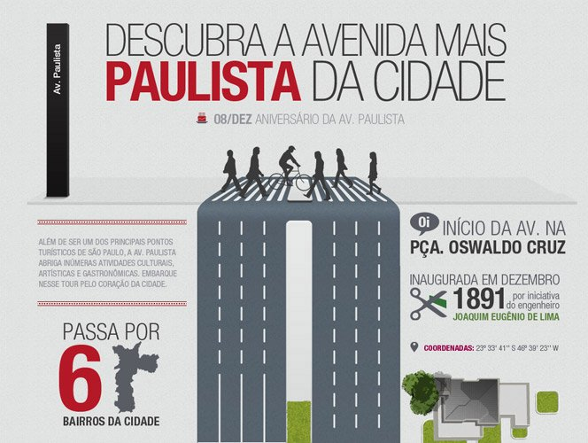 Infográfico da Av. Paulista