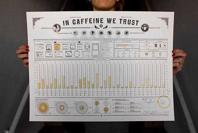 Infográfico feito com café