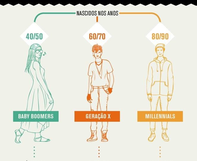 Infográfico mostra a diferença dos jovens dos anos 50, 70 e 90