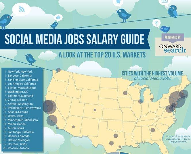 Infográfico mostra quanto se ganha para trabalhar com redes sociais