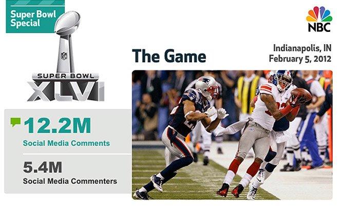 Infográfico mostra os números do Super Bowl