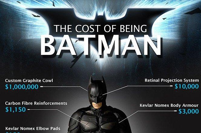 Quanto custa pra virar um super-herói?