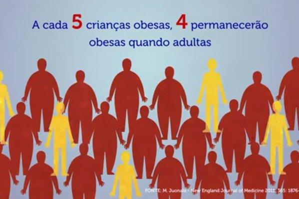 Pais desinformados, filhos obesos e doentes