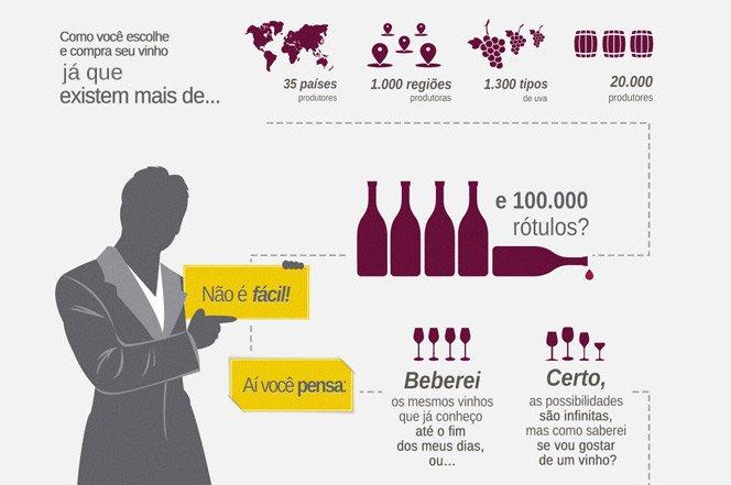 Site sugere vinho que mais combina com você de acordo com o seu paladar