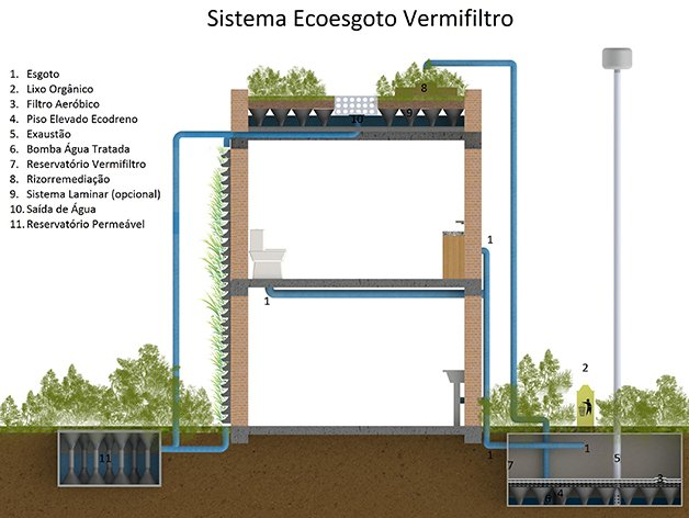 EcoEsgoto3