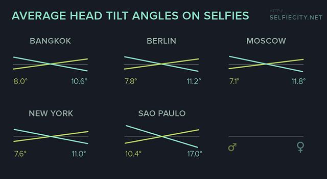 3026620-inline-selfiecitychart-angles