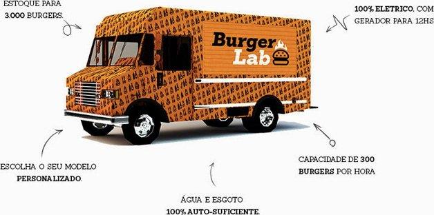 Food Trucks ganham espaço em São Paulo