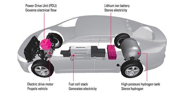 Honda-FCX-Clarity-Diagram