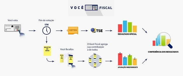 voce-fiscal