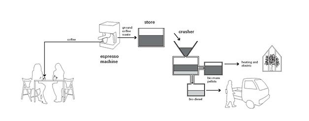cafecombustivel3