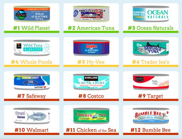 O ranking criado pelo Greenpeace de empresas americanas que mais cuidam dos métodos de pesca de atum