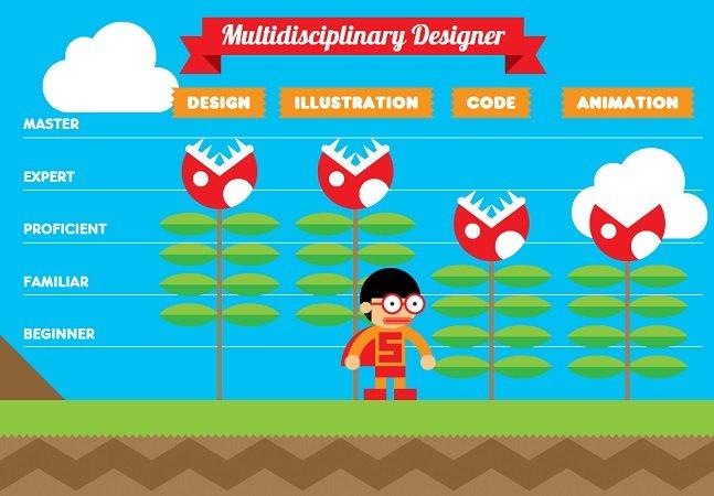 Este currículo interativo baseado em game do Mario Bros é pura inspiração