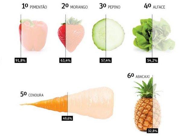 Anvisa divulga lista de  alimentos com maior nível  de contaminação por agrotóxicos