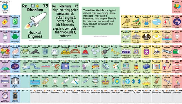 tabela-periodica-fp