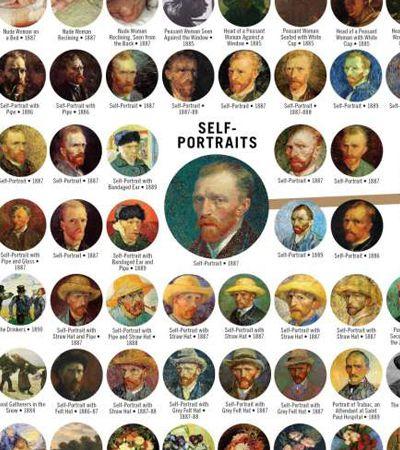 Pôster reúne e categoriza TODAS as pinturas a óleo já criadas por Van Gogh em um gráfico