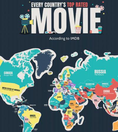 Mapa mostra melhores filmes de cada país a partir das notas do IMDB