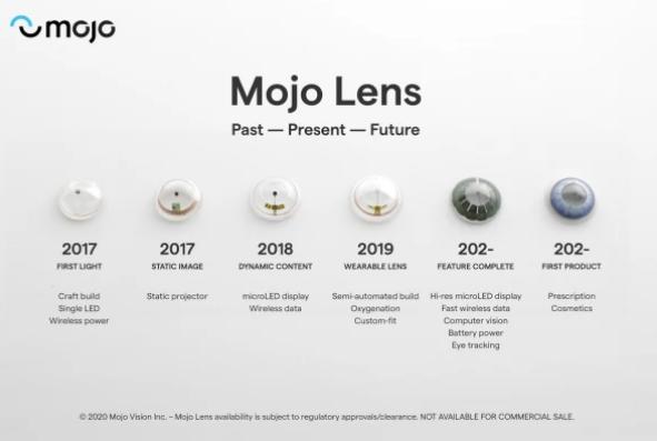 lente de contato realidade aumantada 5
