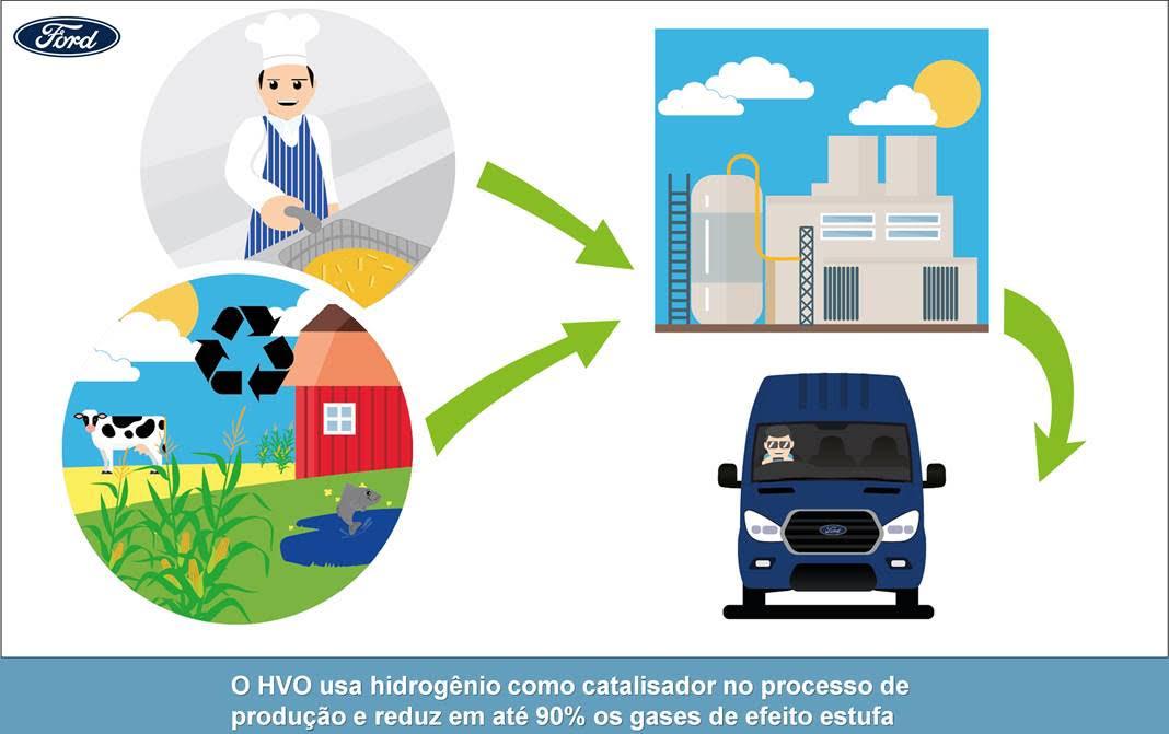 biodiesel ford 1