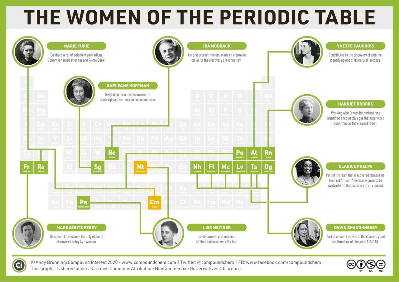 mulheres tabela periódica 1