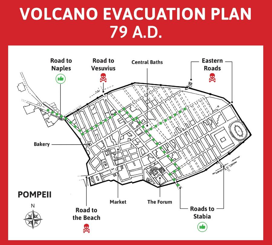 Plano de evacuação da cidade de Pompeia durante a erupção do Vesúvio, em 79 d.C.