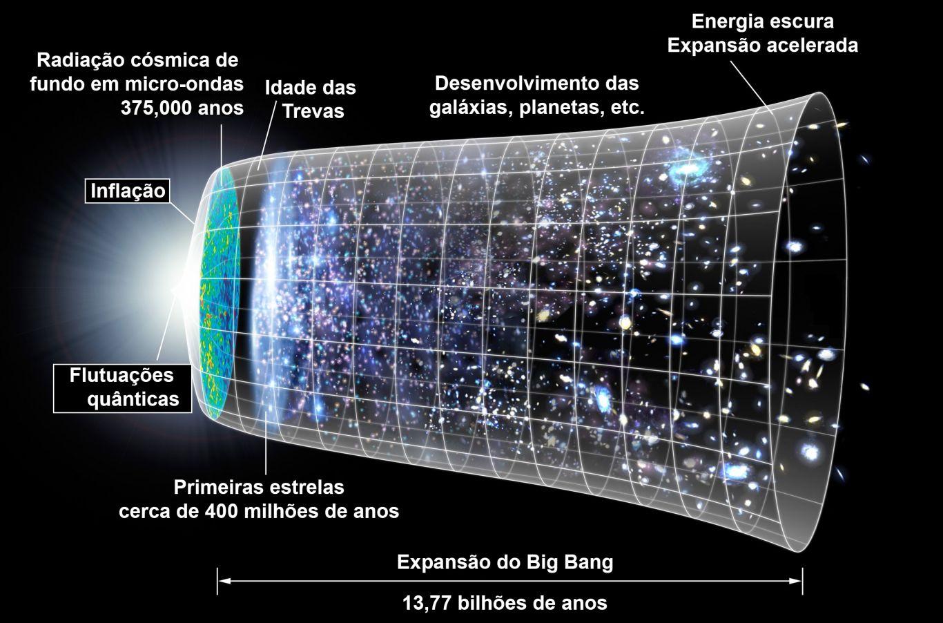 Modelo cronológico da formação e expansão do Universo