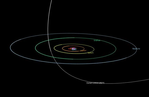 Diagrama mostrando o caminho do cometa Bernardinelli-bernstein pelo sistema solar