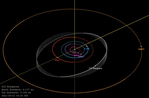 O movimento do asteróide, ao redor do sol, entre Marte e Júpiter