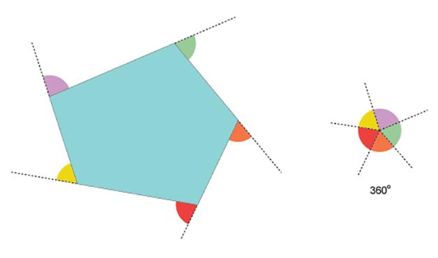 A soma dos ângulos exteriores de um polígono convexo